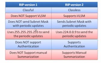 RIP versione 1 RIP version2
