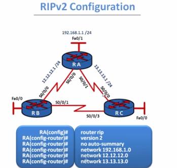 RIPv2 Coonfiguration