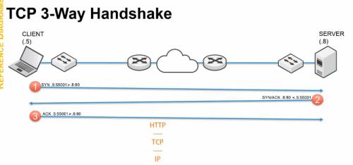 TCP 3 Way Handshake - TCP IP 101 2