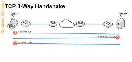TCP 3 Way Handshake - TCP IP 101