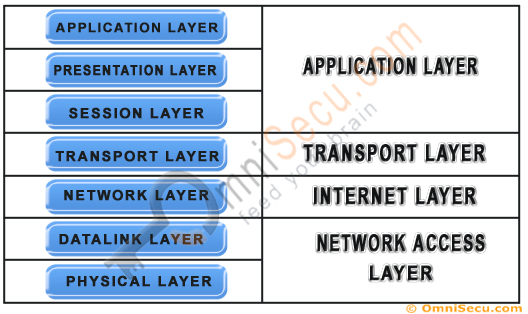 Comparison between seven layer OSI and four layer TCP/IP Models